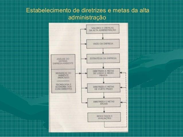 Estabelecimento de diretrizes e metas da alta              administração