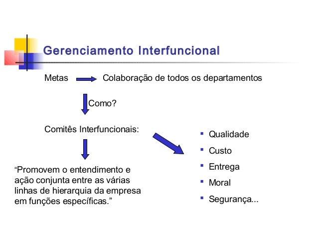Gerenciamento Interfuncional       Metas         Colaboração de todos os departamentos                  Como?       Comitê...
