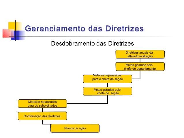 Gerenciamento das Diretrizes                   Desdobramento das Diretrizes                                               ...