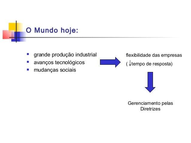 O Mundo hoje:   grande produção industrial   flexibilidade das empresas   avanços tecnológicos         ( tempo de respos...