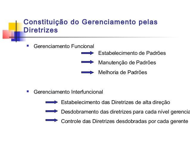 Constituição do Gerenciamento pelasDiretrizes   Gerenciamento Funcional                              Estabelecimento de P...