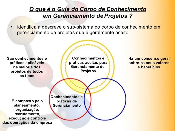 O que é o Guia do Corpo de Conhecimento em Gerenciamento de Projetos ? <ul><li>Identifica a descreve o sub-sistema do corp...