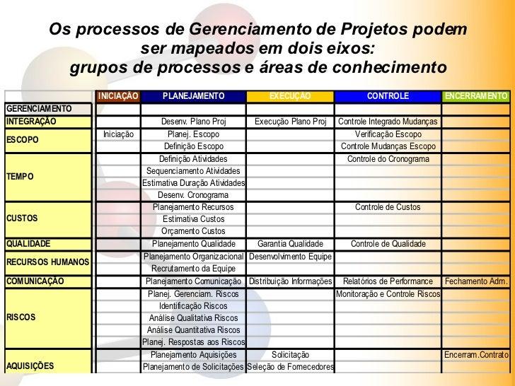 Os processos de Gerenciamento de Projetos podem ser mapeados em dois eixos: grupos de processos e áreas de conhecimento