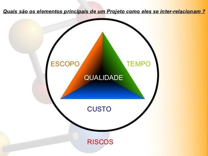 Quais são os elementos principais de um Projeto como eles se inter-relacionam ? Interessados Membros da equipe ESCOPO TEMP...