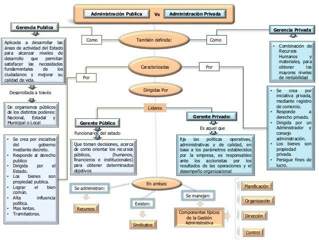 En ambas: Gerencia Privada También definida: Planificación Organización Control Dirección Administración Publica Vs Admini...