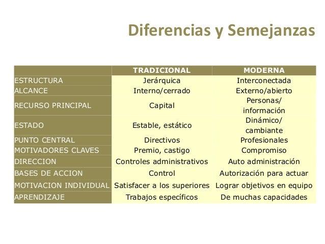 Gerencia tradicional vs gerencia moderna - Diferencia entre arquitectura moderna y contemporanea ...