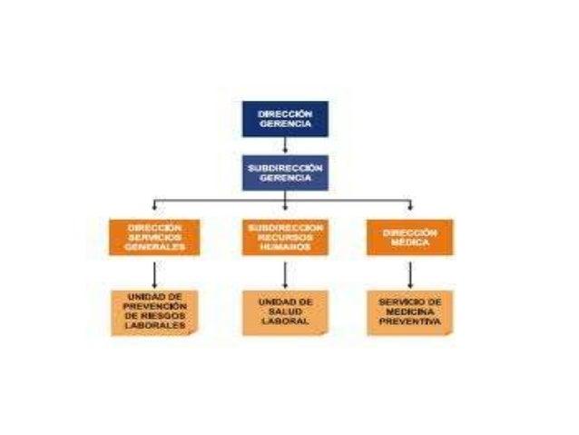 • En las organizaciones se presentan tres interacciones básicas: • la interacción entre las personas • la interacción entr...