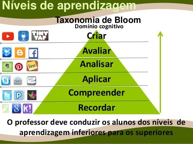 Níveis de aprendizagem Criar Avaliar Analisar Aplicar Compreender Recordar O professor deve conduzir os alunos dos níveis ...