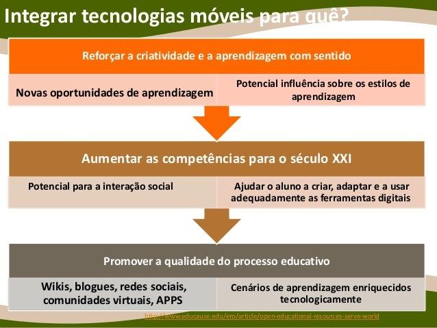 Integrar tecnologias móveis para quê? Promover a qualidade do processo educativo Wikis, blogues, redes sociais, comunidade...
