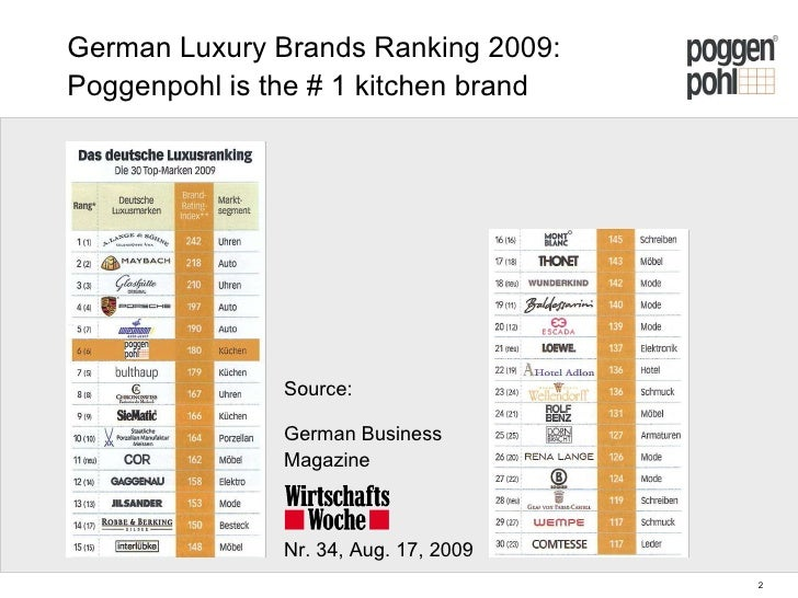 best german kitchen brands german luxury brands ranking 2009 877