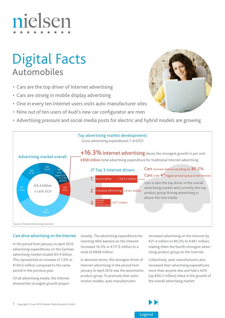 Digital FactsAutomobiles•	 Cars are the top driver of Internet advertising•	 Cars are strong in mobile display advertising...