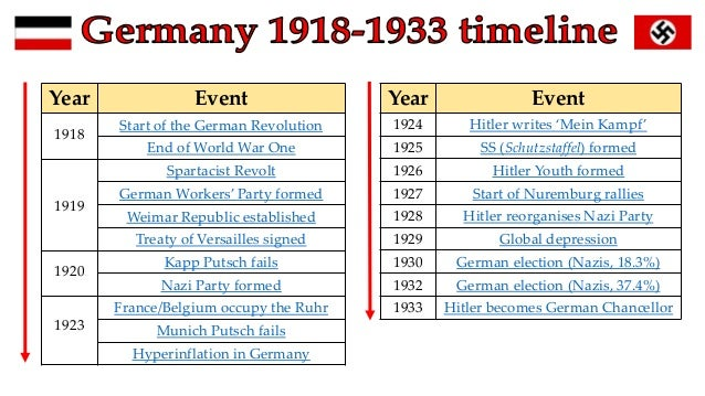 the events that led to the treaty of versailles and its impact The sequence of events, from the treaty of versailles in 1919 to the fall of weimar republic in 1933, led to the rise of a powerful force to be reckoned with, adolf hitler, the future führer of germany.