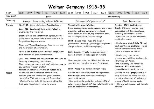Year 1918 1919 1920 1921 1922 1923 1924 1925 1926 1927 1928 1929 1930 1931 1932 1933President Ebert HindenburgSummary Many...