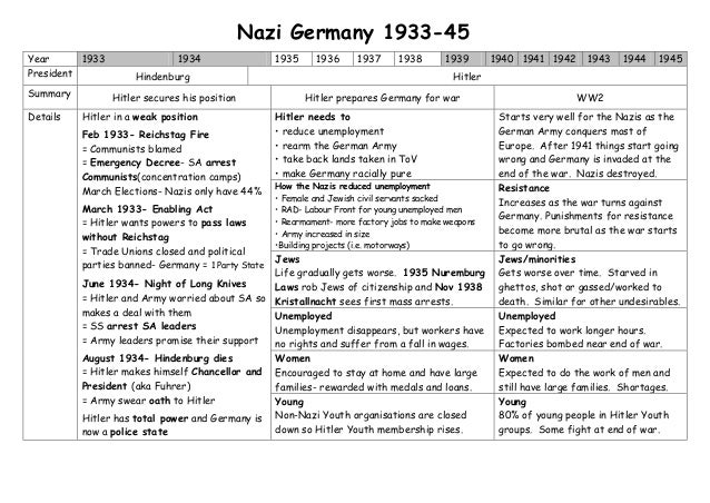 ___ Outline of Germany's History