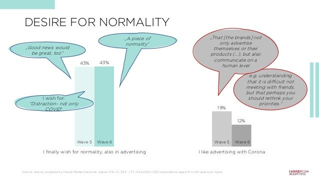 43% 19% 43% 12% I finally wish for normality, also in advertising I like advertising with Corona e.g. understanding that i...
