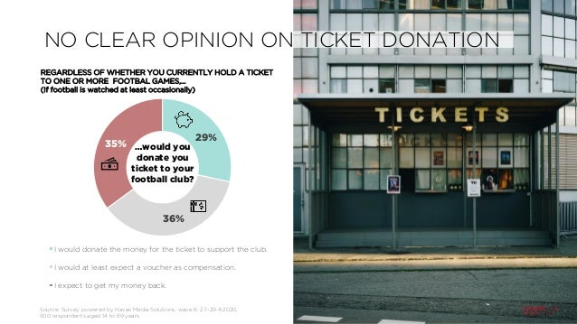 29% 36% 35% I would donate the money for the ticket to support the club. I would at least expect a voucher as compensation...