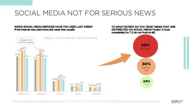 39% 36% 12% 6% 5% 44% 38% 11% 2% 5% 46% 45% 13% 6% 4% 47% 43% 16% 5% 5% 37% 37% 14% 7% 6% Facebook Instagram Twitter Xing ...
