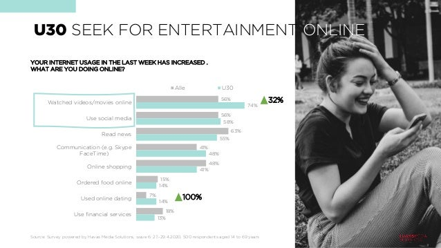 U30 SEEK FOR ENTERTAINMENT ONLINE 56% 56% 63% 41% 48% 15% 7% 18% 74% 58% 55% 48% 41% 14% 14% 13% Watched videos/movies onl...