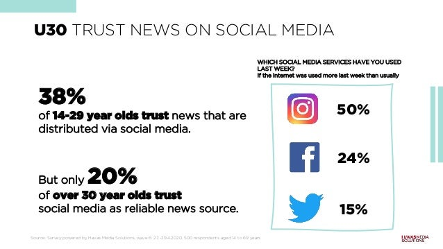 WHICH SOCIAL MEDIA SERVICES HAVE YOU USED LAST WEEK? If the internet was used more last week than usually Quelle: Befragun...