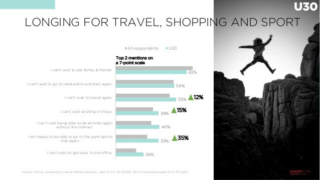 LONGING FOR TRAVEL, SHOPPING AND SPORT Source: Survey powered by Havas Media Solutions, wave 6: 27.-29.4.2020, 500 respond...
