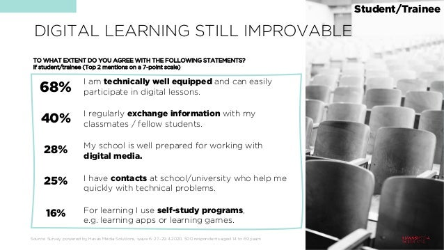 DIGITAL LEARNING STILL IMPROVABLE Source: Survey powered by Havas Media Solutions, wave 6: 27.-29.4.2020, 500 respondents ...