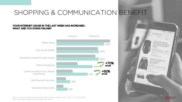 SHOPPING & COMMUNICATION BENEFIT 63% 56% 56% 48% 41% 18% 15% Read news Use social media Watched videos/movies online Onlin...