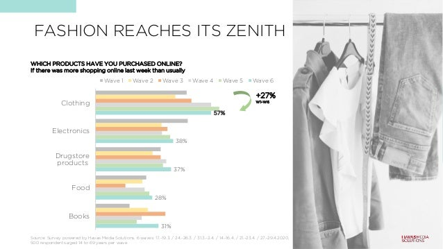 FASHION REACHES ITS ZENITH 31% 28% 37% 38% 57% Books Food Drugstore products Electronics Clothing Wave 1 Wave 2 Wave 3 Wav...