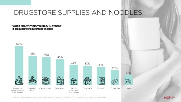DRUGSTORE SUPPLIES AND NOODLES 67% 51% 49% 45% 35% 33% 31% 26% 17% WHAT EXACTLY DID YOU BUY IN STOCK? If products were pur...