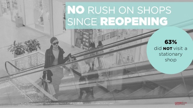 NO RUSH ON SHOPS SINCE REOPENING 63% did NOT visit a stationary shop Source: Survey powered by Havas Media Solutions, wave...