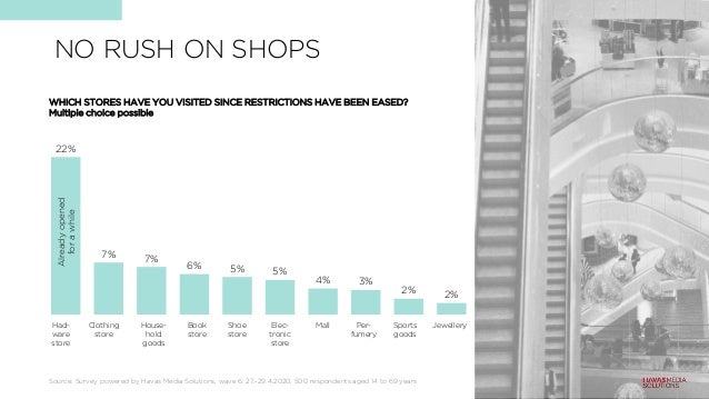 22% 7% 7% 6% 5% 5% 4% 3% 2% 2% NO RUSH ON SHOPS Had- ware store Clothing store House- hold goods Book store Shoe store Ele...