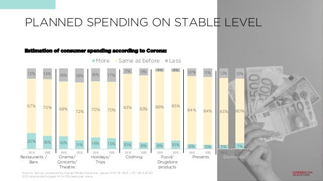 PLANNED SPENDING ON STABLE LEVEL 20% 16% 16% 11% 14% 13% 10% 8% 8% 10% 6% 5% 5% 7% 67% 70% 68% 72% 70% 70% 83% 83% 88% 85%...