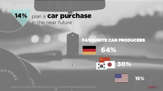 14% plan a car purchase in the near future FAVOURITE CAR PRODUCERS 64% 30% 15% Source: Survey powered by Havas Media Solut...