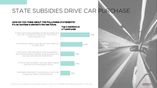 45% 34% 22% 22% 15% If there were state subsidies for the purchase of a new car, it would be a reason for me to think abou...