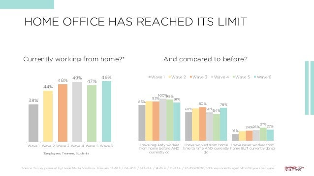 HOME OFFICE HAS REACHED ITS LIMIT 38% 44% 48% 49% 47% 49% Wave 1 Wave 2 Wave 3 Wave 4 Wave 5 Wave 6 And compared to before...