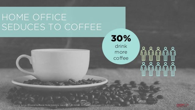 HOME OFFICE SEDUCES TO COFFEE 30% drink more coffee Source: Survey powered by Havas Media Solutions, wave 6: 27.-29.4.2020...