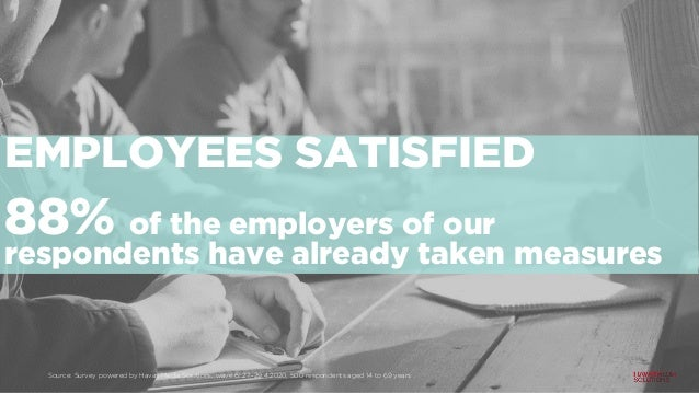 EMPLOYEES SATISFIED 88% of the employers of our respondents have already taken measures Source: Survey powered by Havas Me...