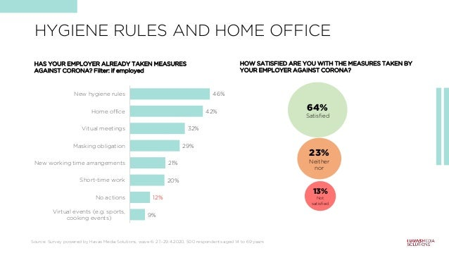 9% 12% 20% 21% 29% 32% 42% 46% Virtual events (e.g. sports, cooking events) No actions Short-time work New working time ar...