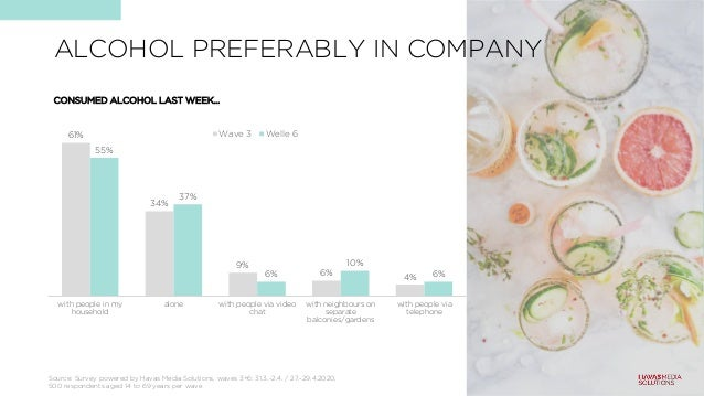 ALCOHOL PREFERABLY IN COMPANY CONSUMED ALCOHOL LAST WEEK… 61% 34% 9% 6% 4% 55% 37% 6% 10% 6% with people in my household a...