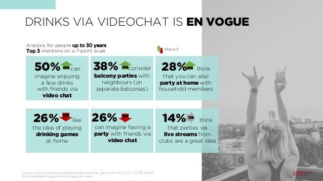 DRINKS VIA VIDEOCHAT IS EN VOGUE Source: Survey powered by Havas Media Solutions, waves 3+6: 31.3.-2.4. / 27.-29.4.2020, 5...