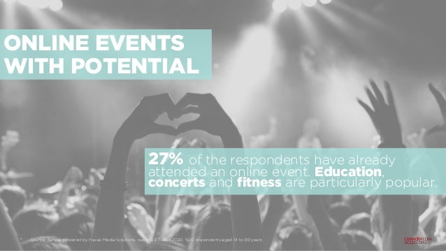 ONLINE EVENTS WITH POTENTIAL 27% of the respondents have already attended an online event. Education, concerts and fitness...