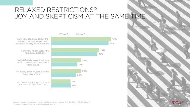 RELAXED RESTRICTIONS? JOY AND SKEPTICISM AT THE SAME TIME 19% 24% 25% 45% 55% 18% 29% 29% 46% 58% I'm definitely going to ...