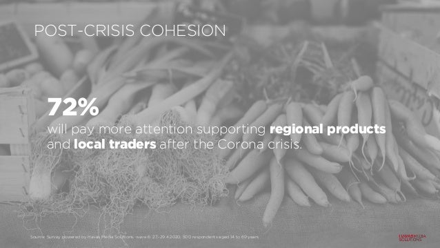 POST-CRISIS COHESION 72% will pay more attention supporting regional products and local traders after the Corona crisis. S...