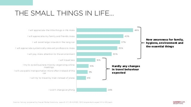 THE SMALL THINGS IN LIFE… Source: Survey powered by Havas Media Solutions, wave 6: 27.-29.4.2020, 500 respondents aged 14 ...