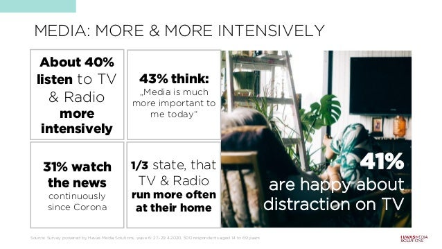 """MEDIA: MORE & MORE INTENSIVELY 41% are happy about distraction on TV 43% think: """"Media is much more important to me today""""..."""
