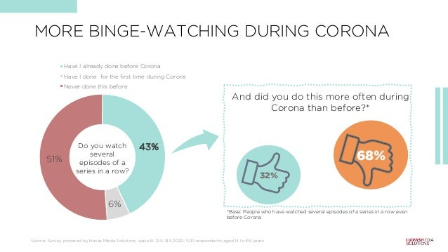 MORE BINGE-WATCHING DURING CORONA 43% 6% 51% Have I already done before Corona Have I done for the first time during Coron...