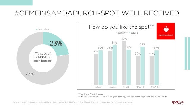 Source: Survey powered by Havas Media Solutions, waves 4+8: 14.-16.4. / 12.5-14.5.2020; 500 respondents aged 14 to 69 year...