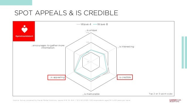 SPOT APPEALS & IS CREDIBLE 0% 20% 40% 60% …is unique …encourages to gather more information …is appealing …is memorable …i...