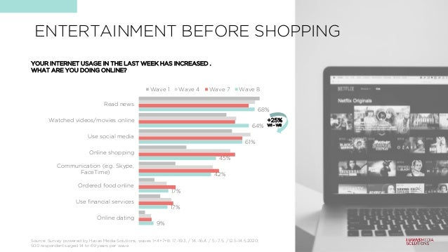 ENTERTAINMENT BEFORE SHOPPING 68% 64% 61% 45% 42% 17% 17% 9% Read news Watched videos/movies online Use social media Onlin...
