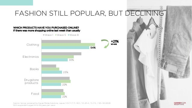 FASHION STILL POPULAR, BUT DECLINING 22% 22% 23% 30% 54% Food Drugstore products Books Electronics Clothing Wave 1 Wave 5 ...