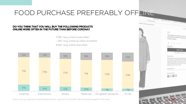 FOOD PURCHASE PREFERABLY OFFLINE 17% 14% 12% 10% 7% 7% 71% 74% 72% 71% 74% 70% 12% 13% 16% 19% 19% 23% Clothing Electronic...